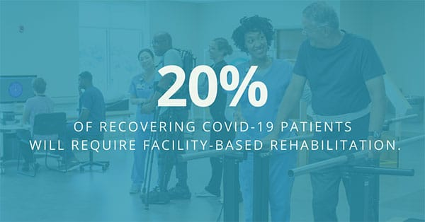 20% of recovering Covid-19 patients will require facility-based rehabilitation