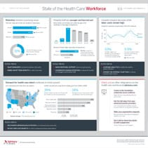 State of the Health Care Workforce
