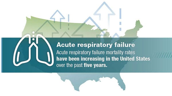 Acute Respiratory Failure mortality rates have been increasing in the United States over the past five years