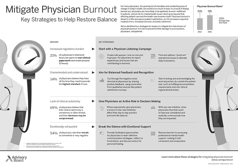 Advisory-Board-Physician-Burnout-Infographic