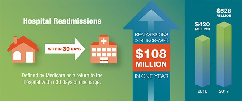 Impact of Early Mobility Infographic Hospital Readmissions