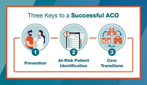 Three Keys to a Successful ACO