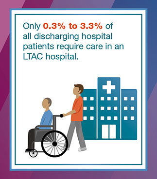 Only 0.03% to 3.3% of all discharging hospital patients require care in an LTAC hospital