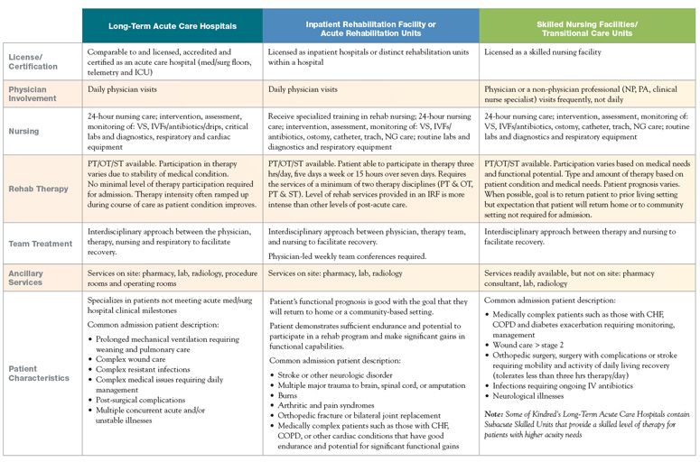 Comparing Levels of Care Chart