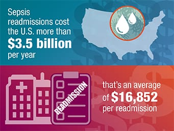 Sepsis readmissions cost the U.S. more than $3.5 billion per year, or an average of $16,852 per readmission