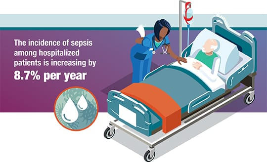 The incidence of sepsis among hospitalized patients is increasing by 8.7% per year