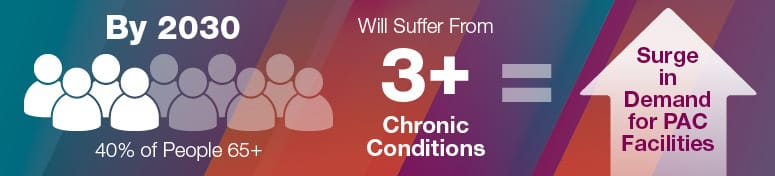 By 2030, about 40% of people aged 65 and older will suffer from three or more chronic conditions