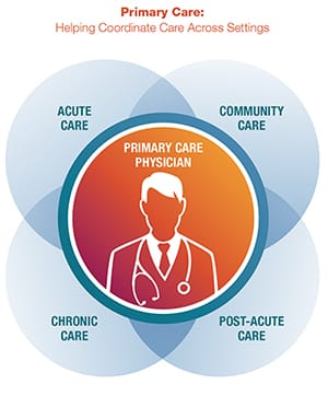 primarycare-diagram