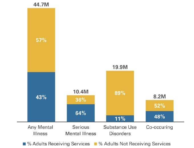 Behavioral Health Disorders in U.S. Adults and Access to Services, 2016 (in millions)