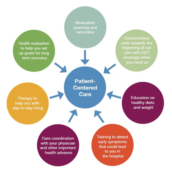 Patient-Centered Care diagram