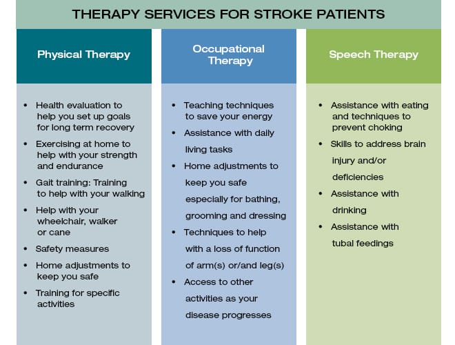 TherapyServices-Chart-Stroke