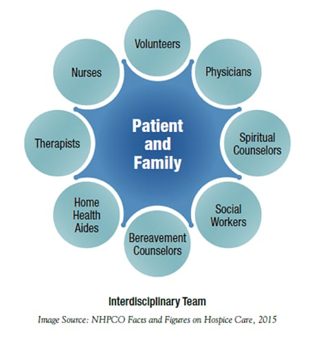 patient-family-chart