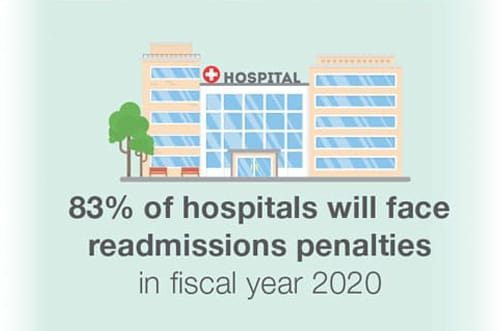 83% will face readmissions penalties in fiscal year 2020