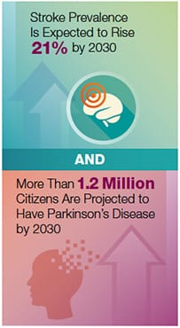 Stroke Prevalence Is Expected to Rise 21% by 2030. More Than 1.2 Million Citizens Are Projected to Have Parkinson's Disease by 2030