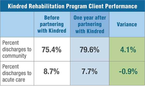 As illustrated in the table, just one year after partnering with Kindred, hospitals saw a decrease in readmissions