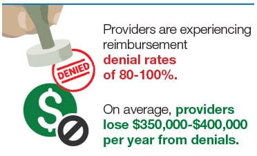 Providers are experiencing reimbursement denial rates of 80-100%. On average, providers lose $350,000-$400,000 per year from denials.