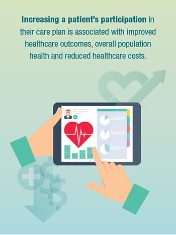 Increasing a patient's participation in their care plan is associated with improved healthcare outcomes, overall population health and reduced healthcare costs.